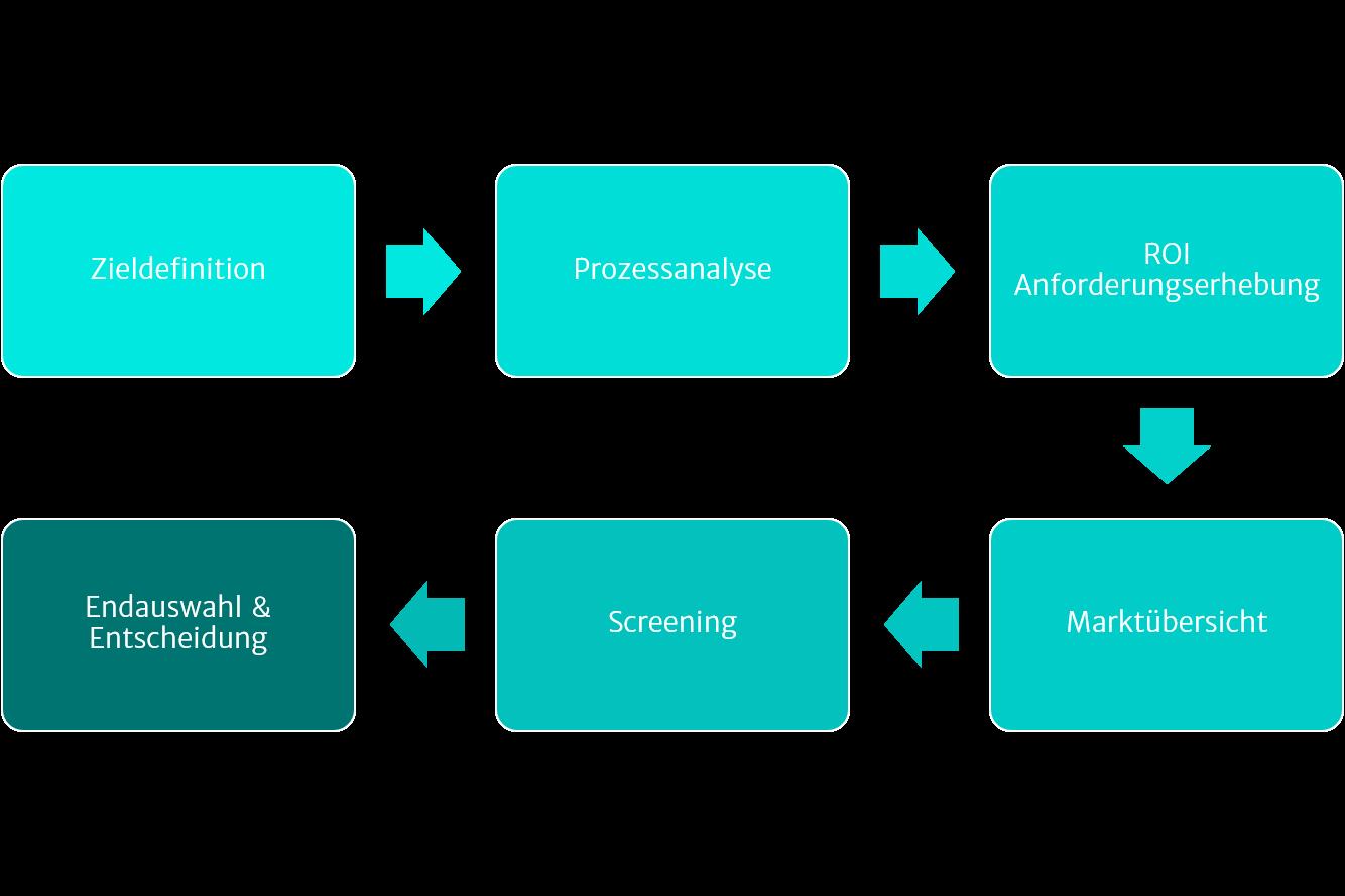 Illustration zu Softwareauswahl
