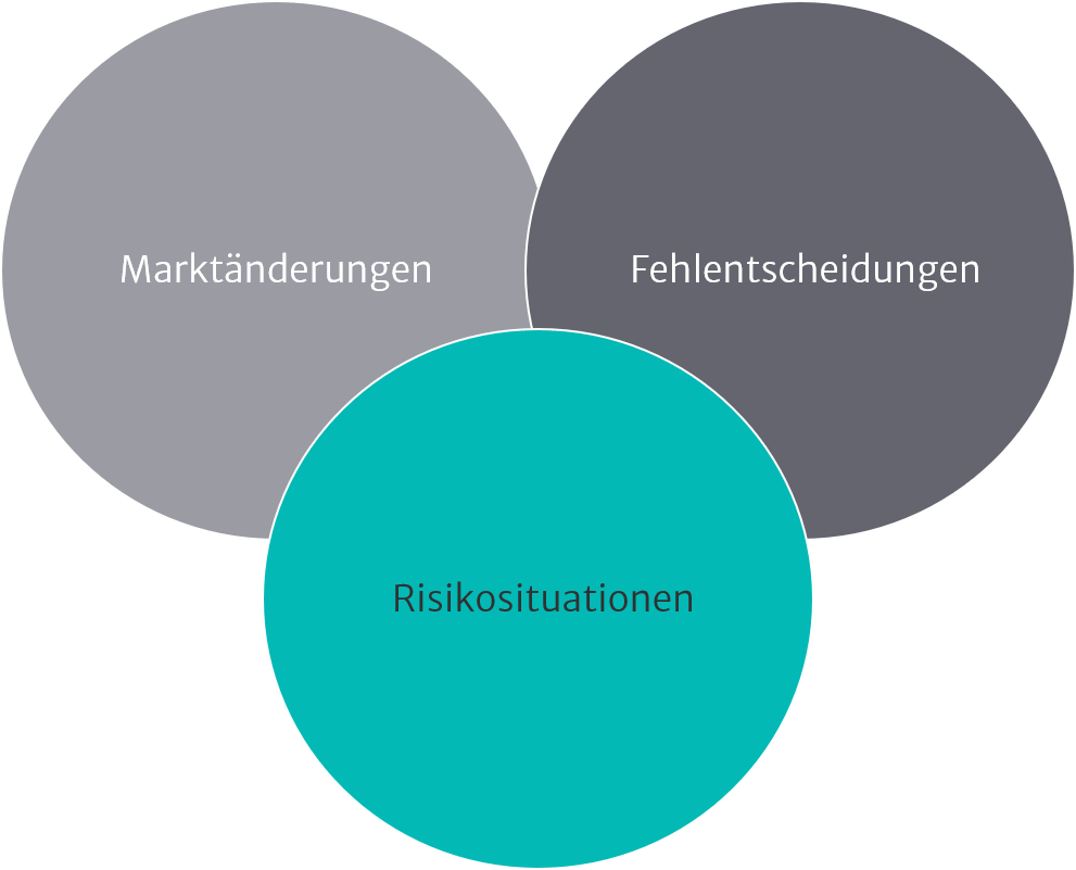 Illustration zu Restrukturierung