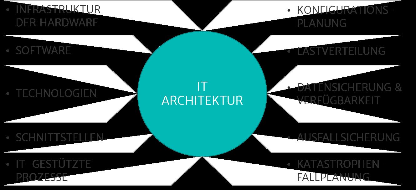 Illustration der IT-Infrastruktur um die die IT-Architektur abzubilden