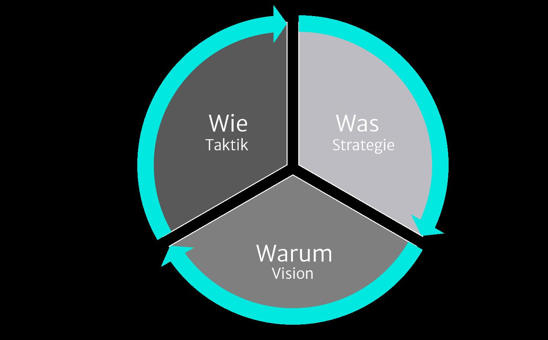 Illustration zur Geschäftsfeldstrategie