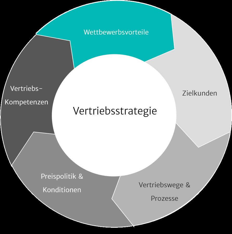 Illustration zu Marketing- & Vertriebsstrategie
