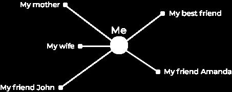 Plooh network of trust