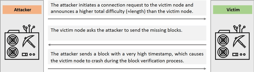 Figure 1. A hacker can cause unpatched Parity Ethereum nodes to crash via Ethereum wire sync protocol.