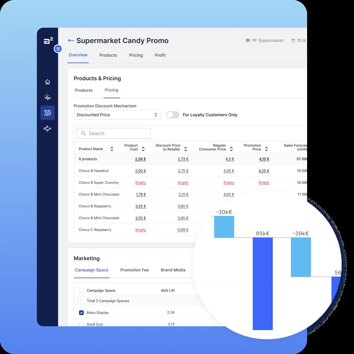 A² Trade Promotion Optimization