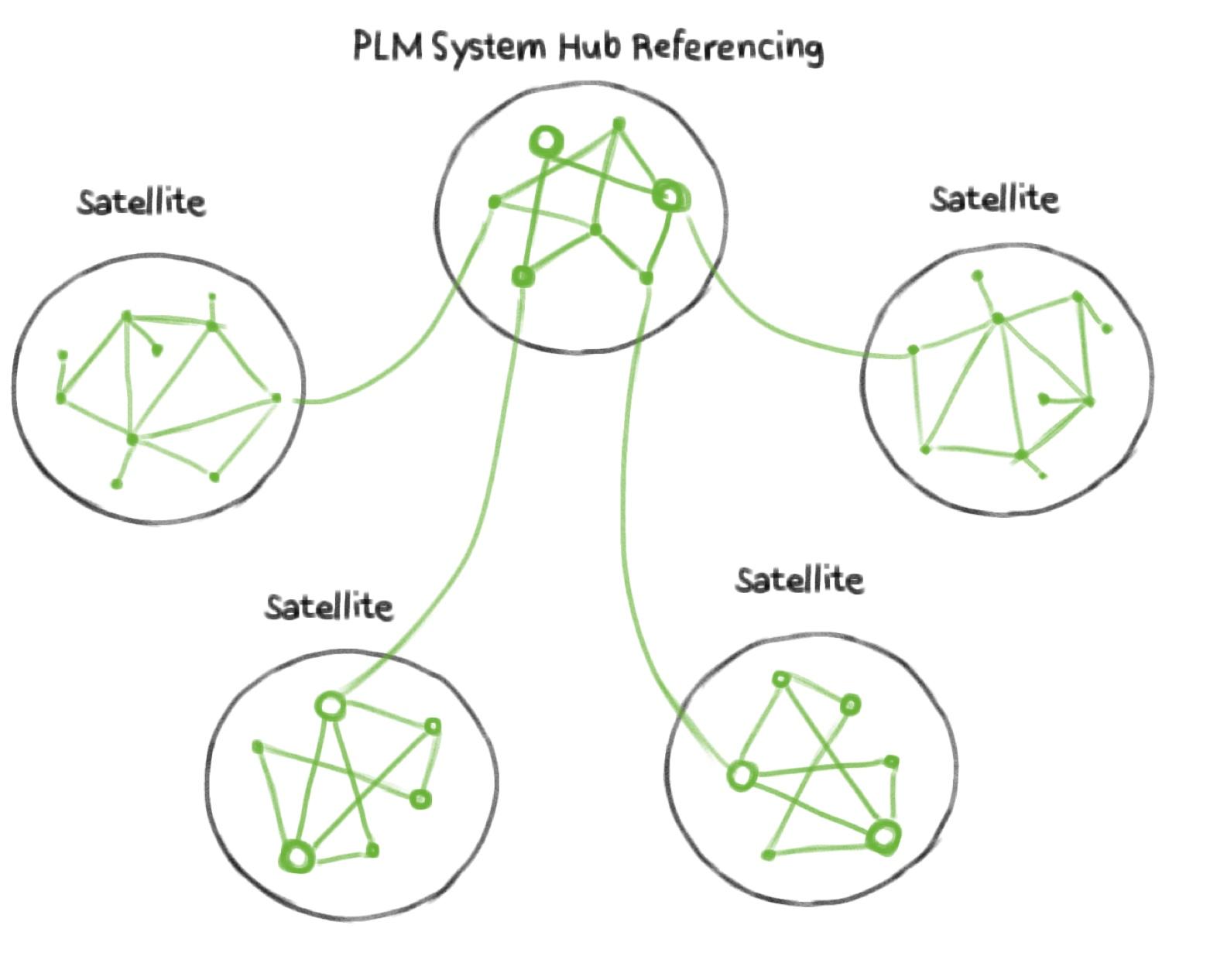 PLM-Hub-Referenzierungslösung