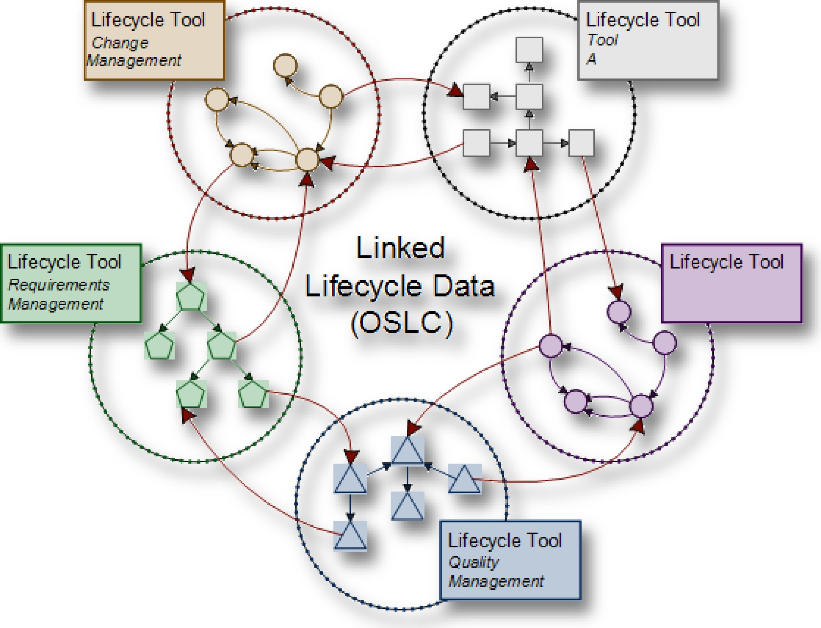 OSLC Linked Lifecycle Data Model