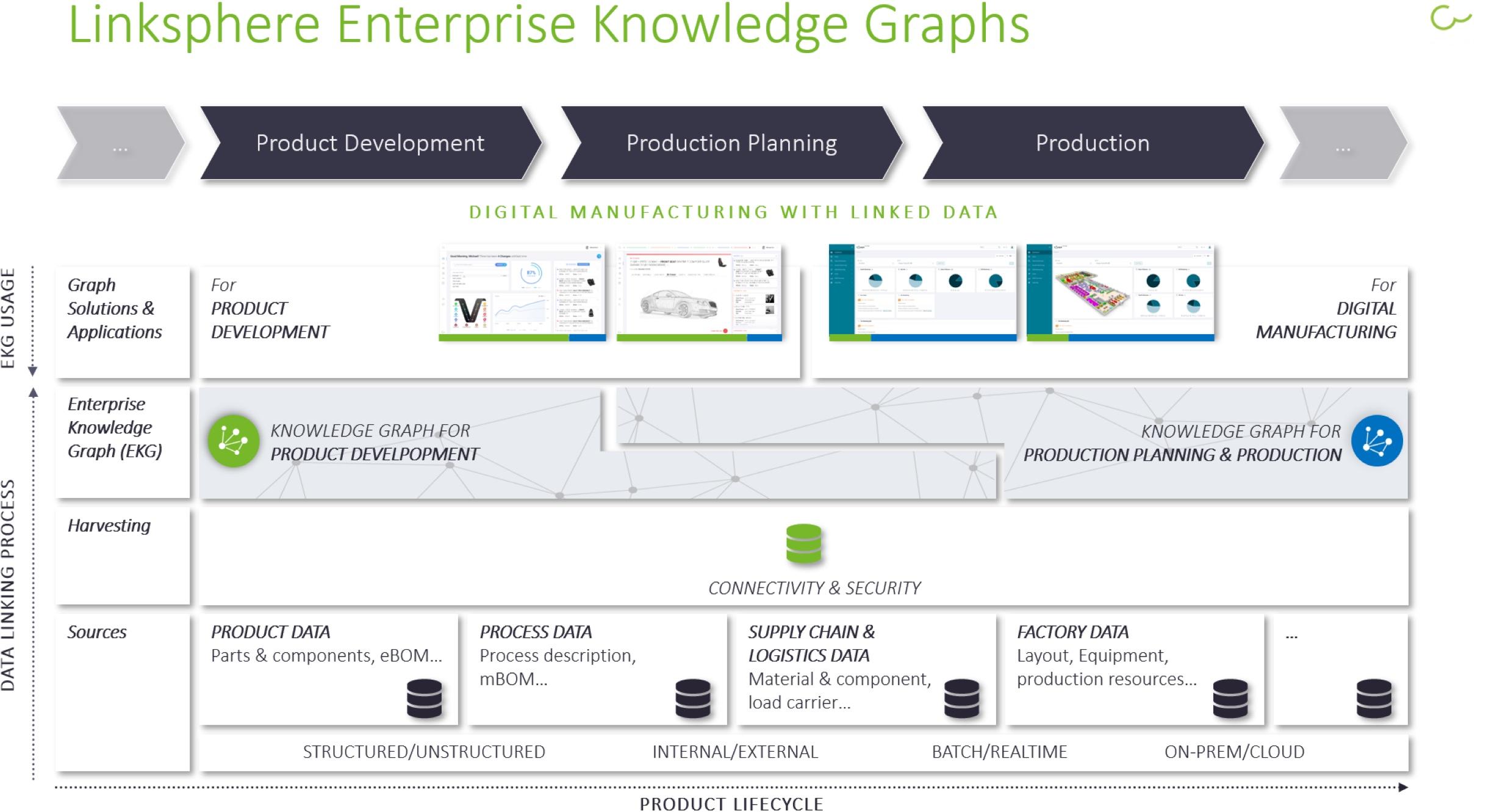 Linksphere Full Stack Platform für Knowledge Graphen