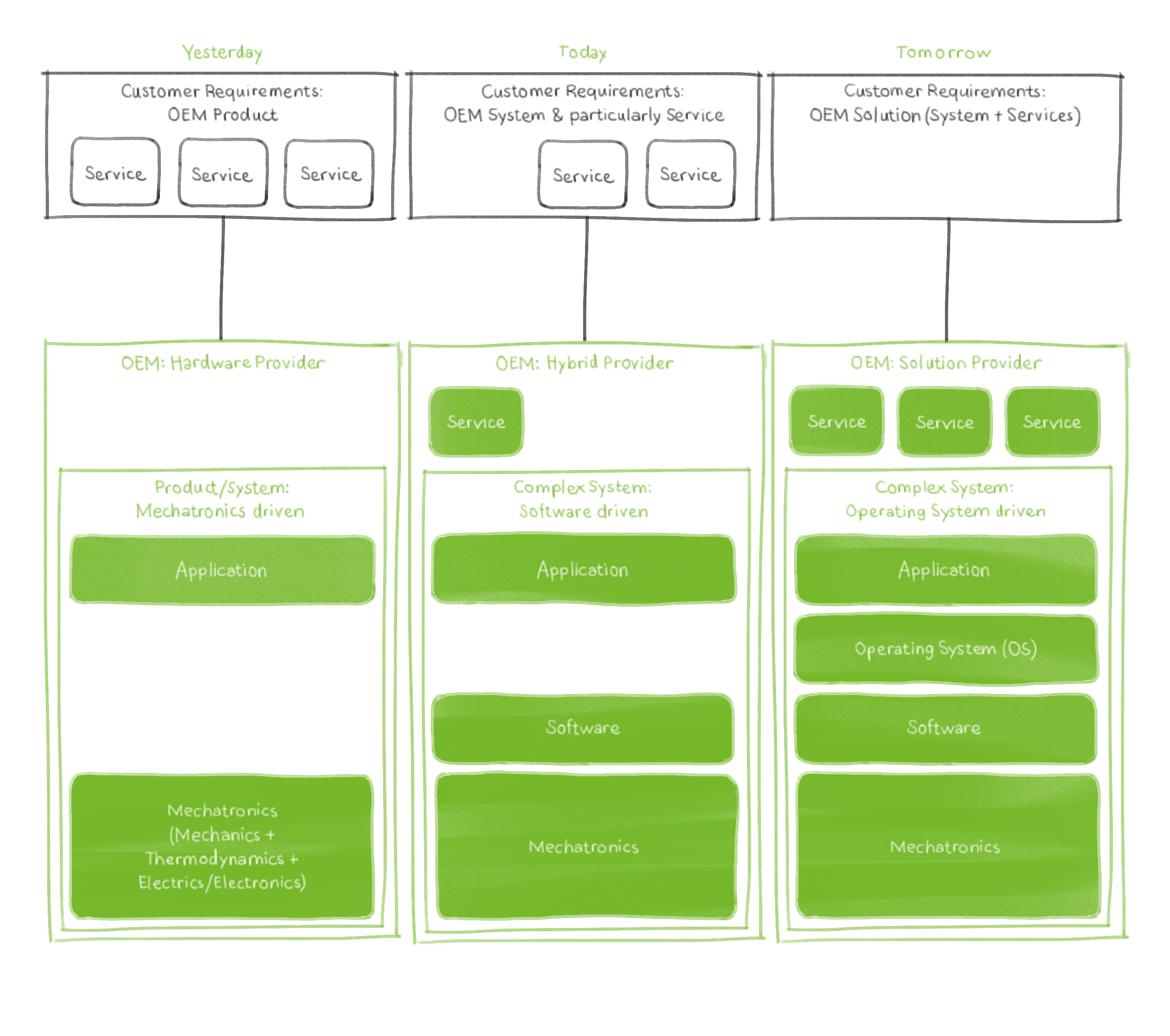 Product Architecture_OS_Kamps