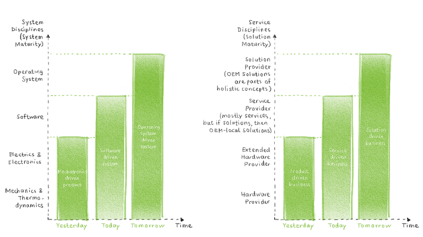 Technology Stack vs Business Models_Operating Systems_Kamps
