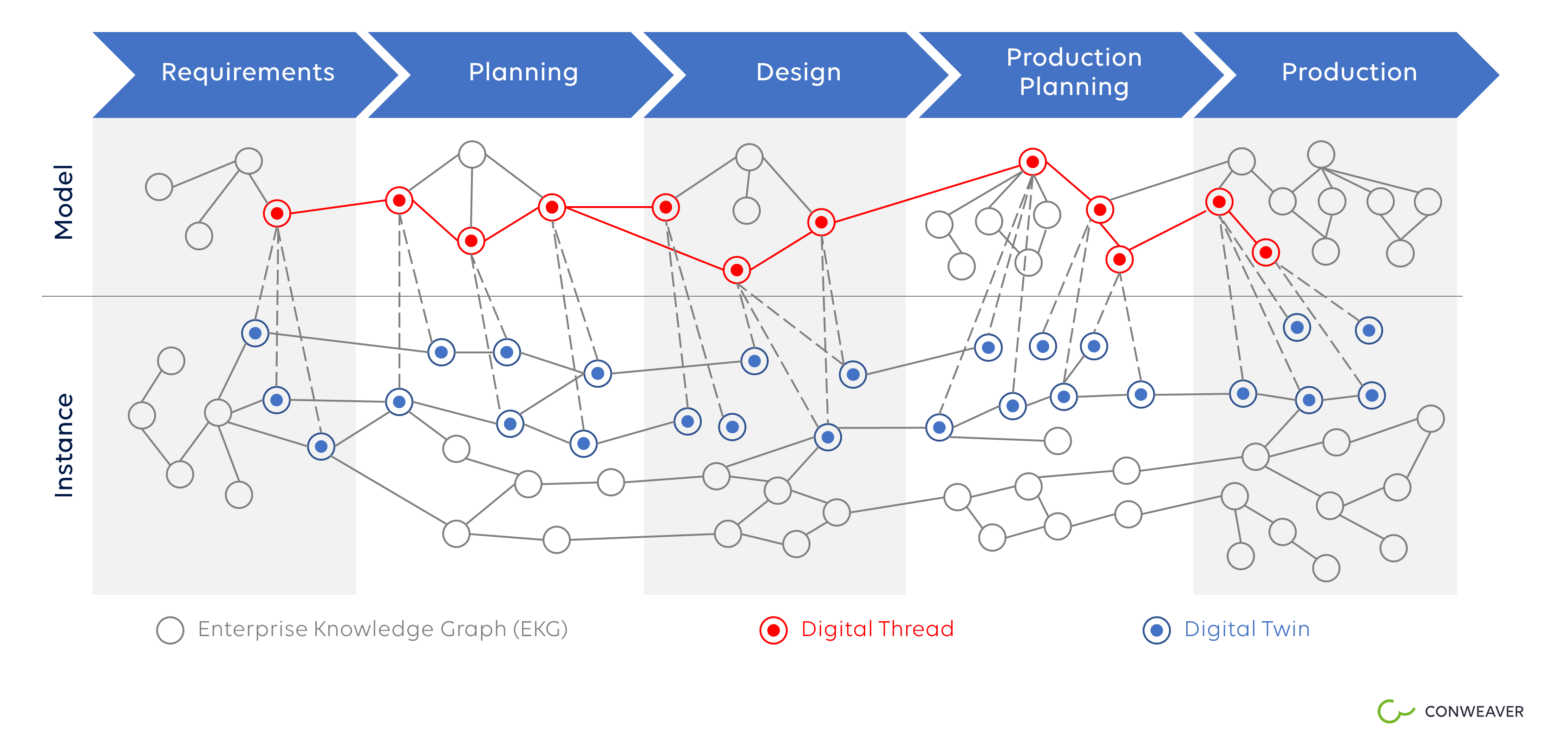 Enterprise Knowledge Graph, Digital Thread und Digital Twin, Modell und Instanz