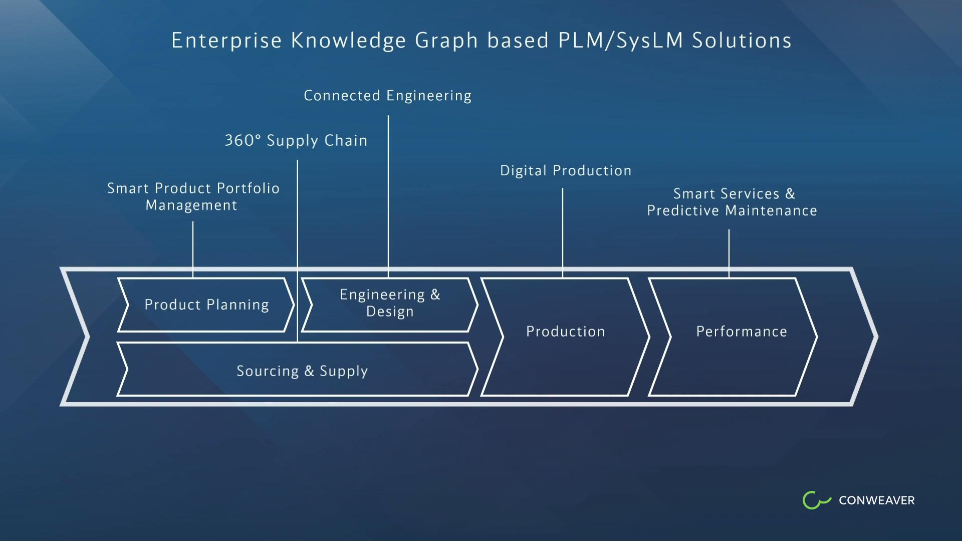 Enterprise Knowledge Graph-basierte Lösungen, die den Lebenszyklen zugeordnet sind