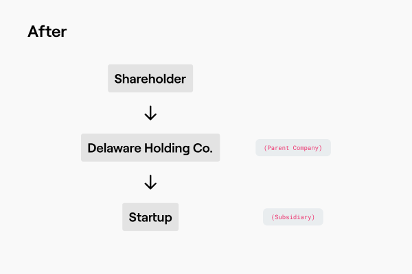 How to do a DelawareFlip