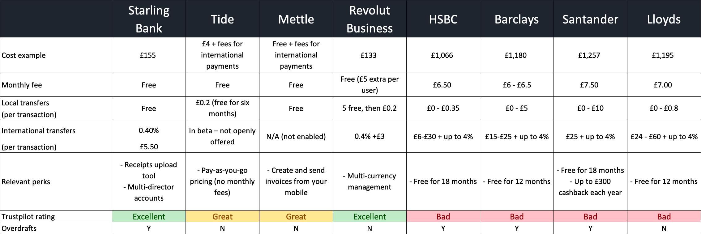 startup bank comparison