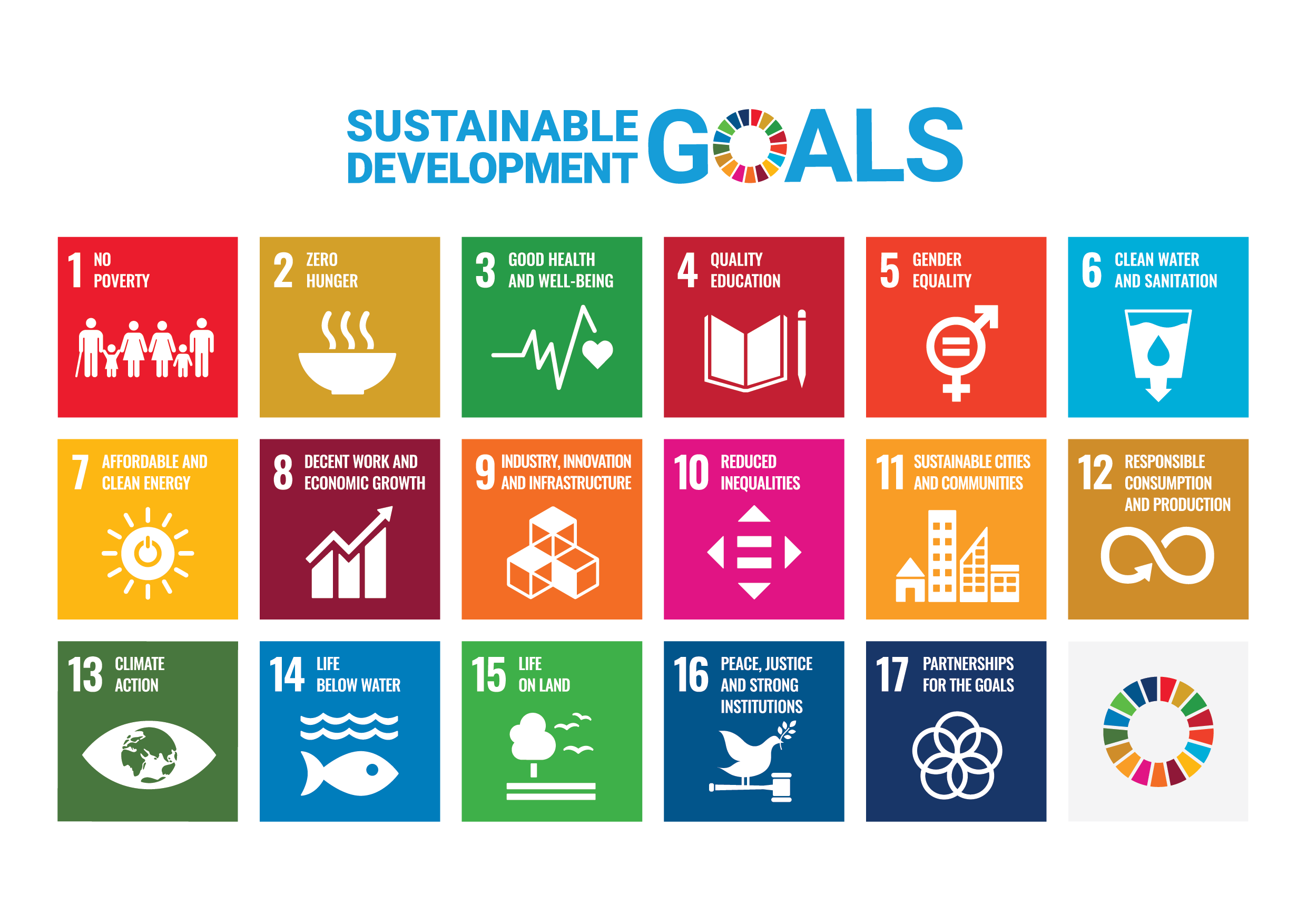聯合國17種SDG