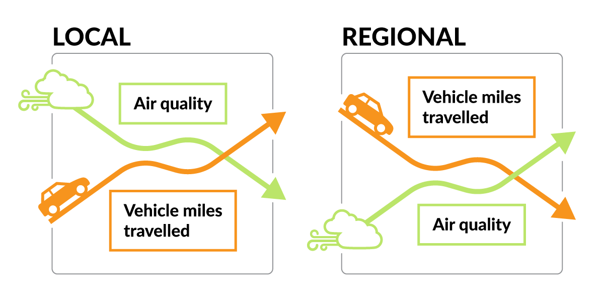 As more cars and trucks take advantage of the faster route, air quality will decrease. But regionally, air quality will improve because cars and trucks will be taking a more direct route to their destination and traveling fewer miles overall.
