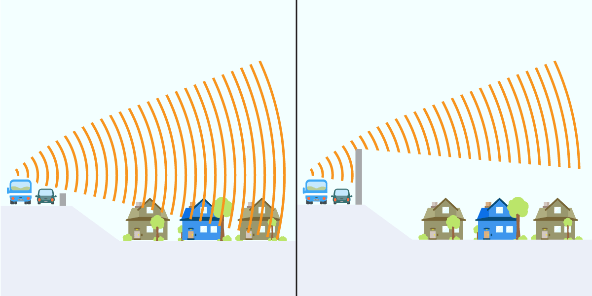 These graphics shows how a noise wall can protect homes from traffic noise. In the first image, most of the traffic noise flows over the low shoulder barrier and hits the houses below the roadway. In the second image, the noise wall deflects the traffic noise away from the houses below the roadway.