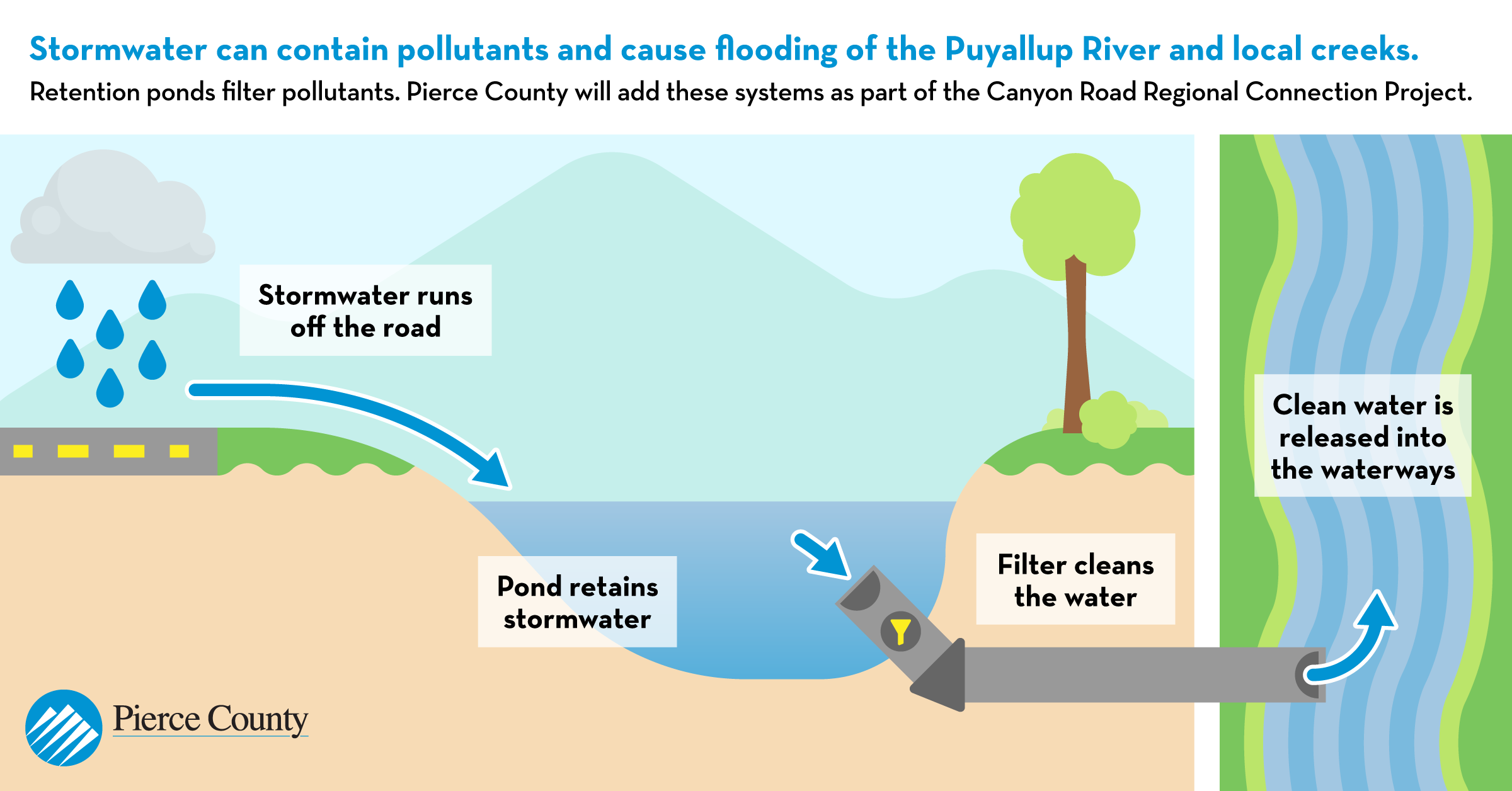 This graphic shows how stormwater will be collected in retention ponds and bioswales and cleaned by filters before being released into Clarks Creek or the Puyallup River.