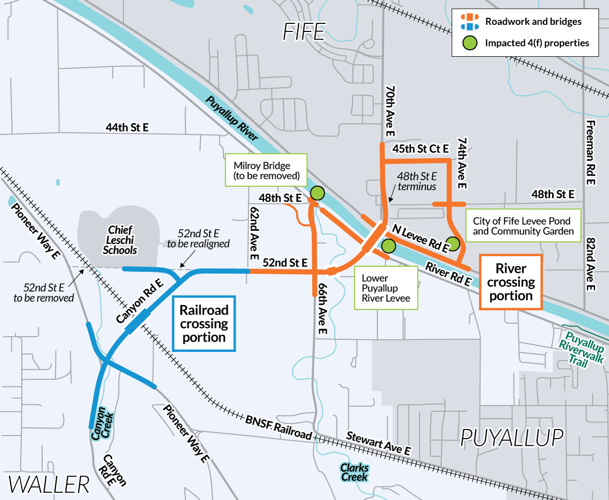 Three 4(f) properties likely to be impacted by the project are the Milroy Bridge, the City of Fife Levee Pond and Community Garden, and the Lower Puyallup River Levee.