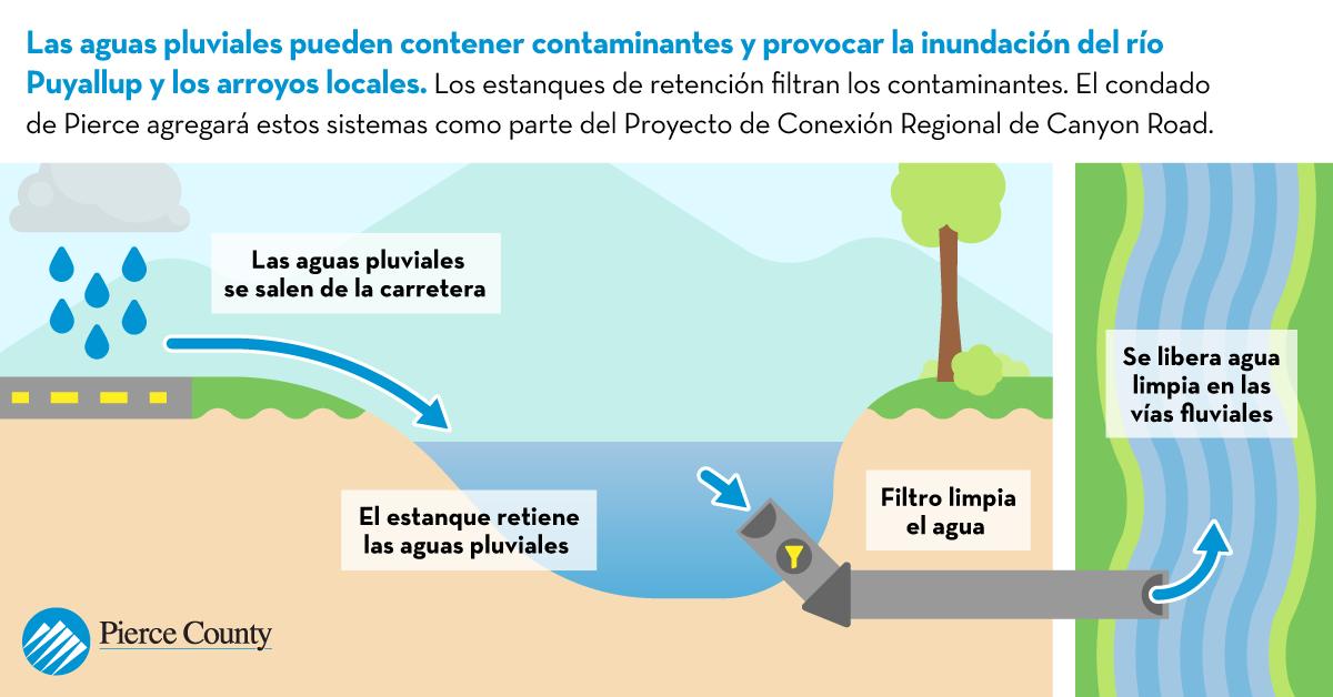 Esta gráfica muestra cómo se captará el agua de lluvia en estanques de retención y en drenajes sostenibles y se limpiará mediante filtros antes de verterla en Clarks Creek o en el río Puyallup.