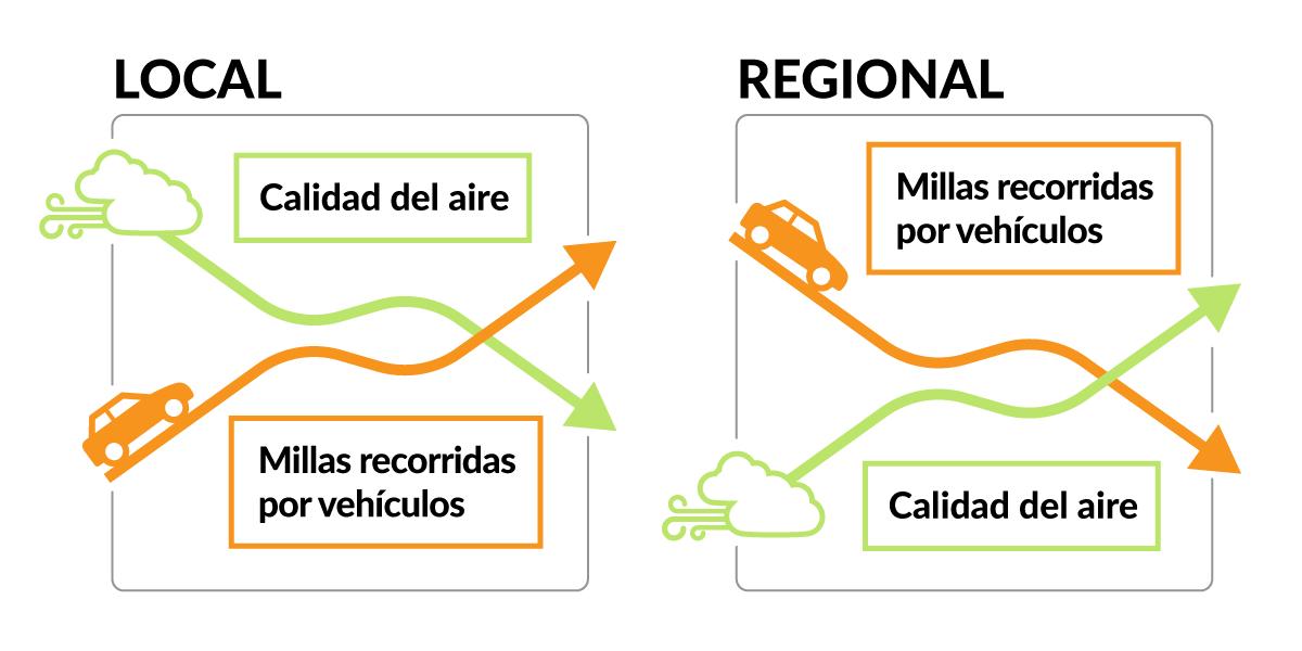 A medida que más automóviles y camiones aprovechan la ruta más rápida, la calidad de aire disminuirá. Pero a nivel regional, la calidad del aire mejorará porque los automóviles y camiones tomarán una ruta mas directa a su destino y viajarán menos millas en general.