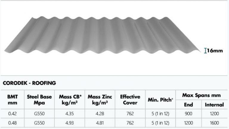 Metal Roofing Supplies Sydney - Metroll Corodek