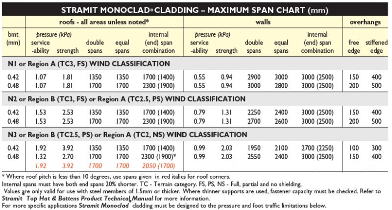 Metal Roofing Supplies - Stramit Monoclad Chart