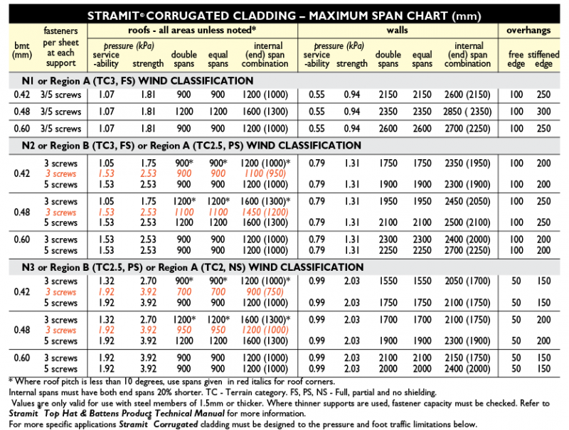 Metal Roofing Supplies - Stramit Corrugated Cladding Chart