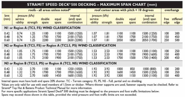 Metal Roofing Supplies - Stramit Speed Deck 500 Chart