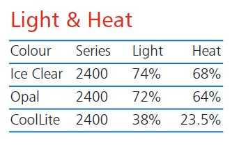 Light & Heat