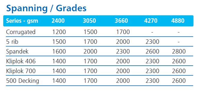 Spanning/Grades