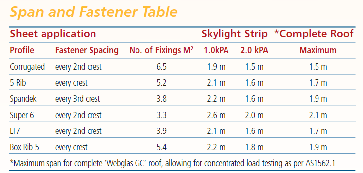 Span and Fastener Table