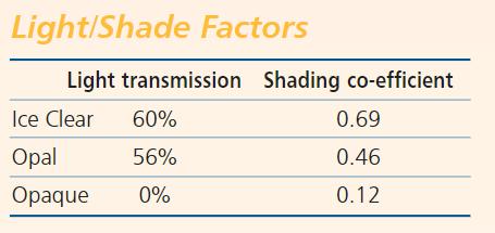 Light/Shade Factors
