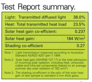 Test Report Summary