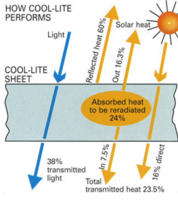 How Cool Lite Performs