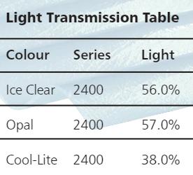 Light Transmission Table