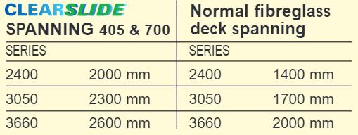 Clearside Spanning 405 & 700 versus Normal Fibreglass Deck Spanning