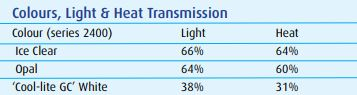 Colours, Light & Heat Transmission