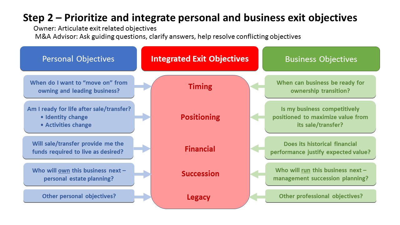 Step 2 Pre-Exit Planning Graphic