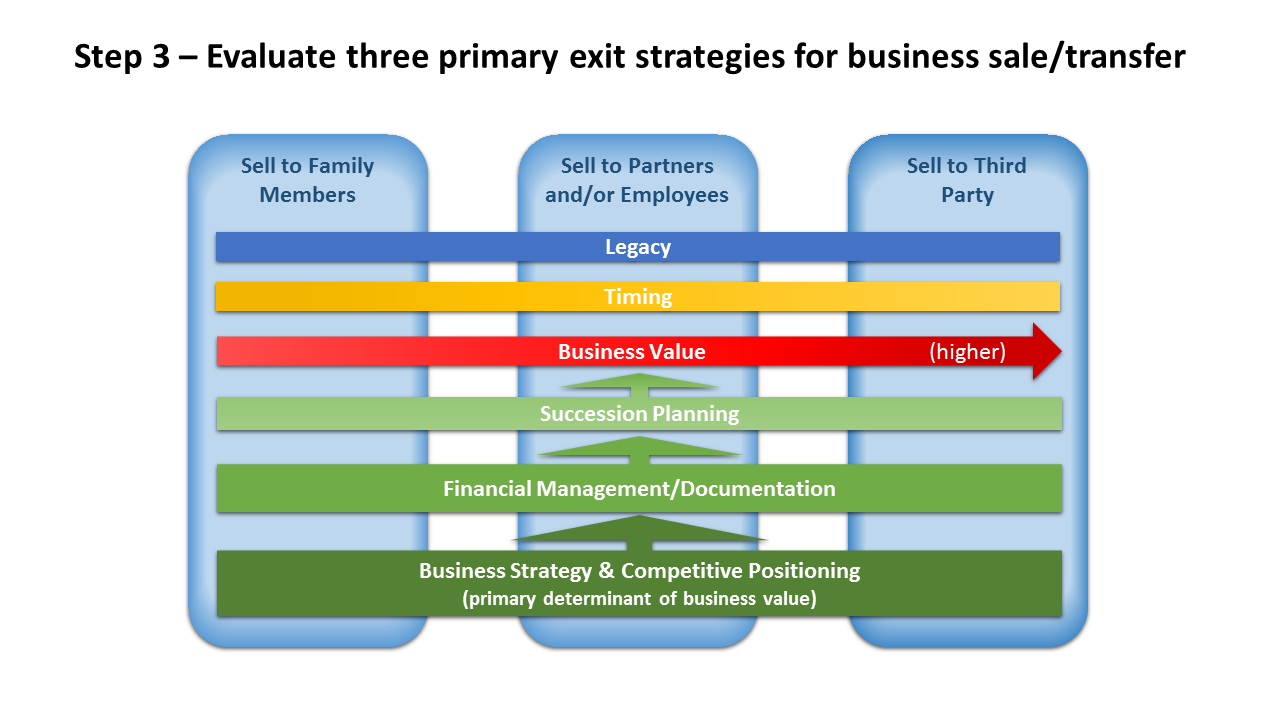 Step 3 - Pre Exit Planning Graphic