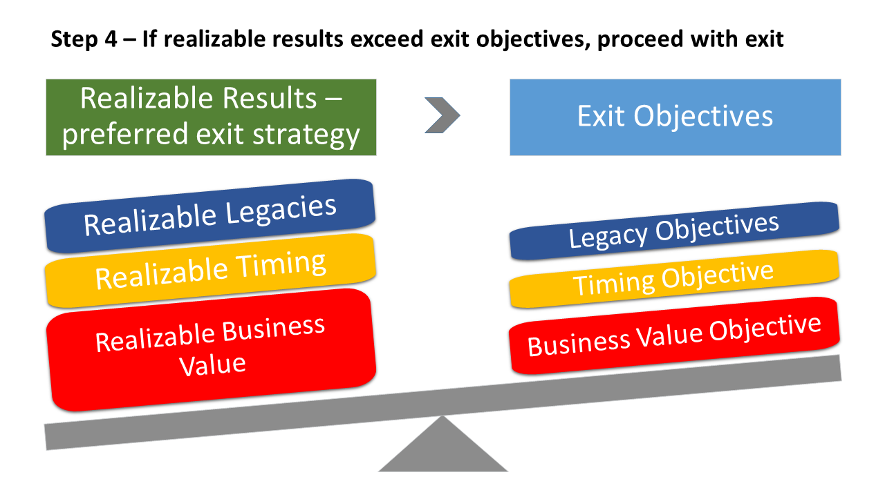 Step 5 Pre-Exit Planning Graphic