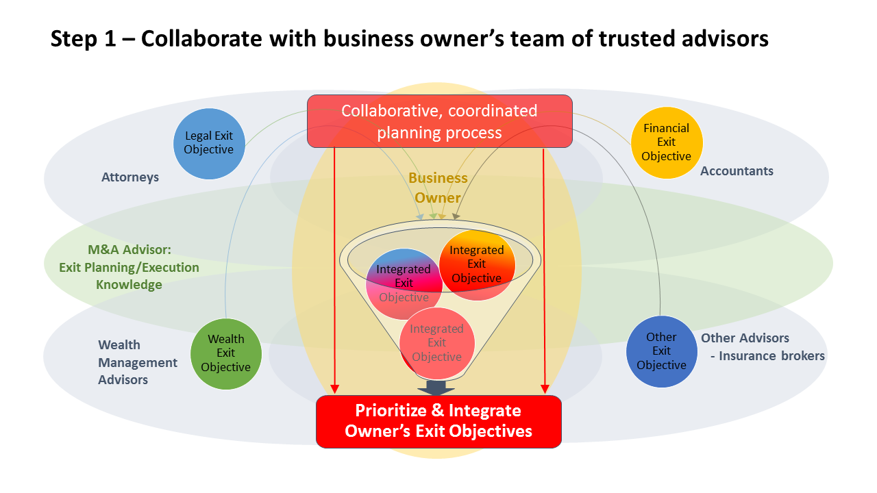 Step 1 - collaborate with business owner's team of trusted advisors graphic