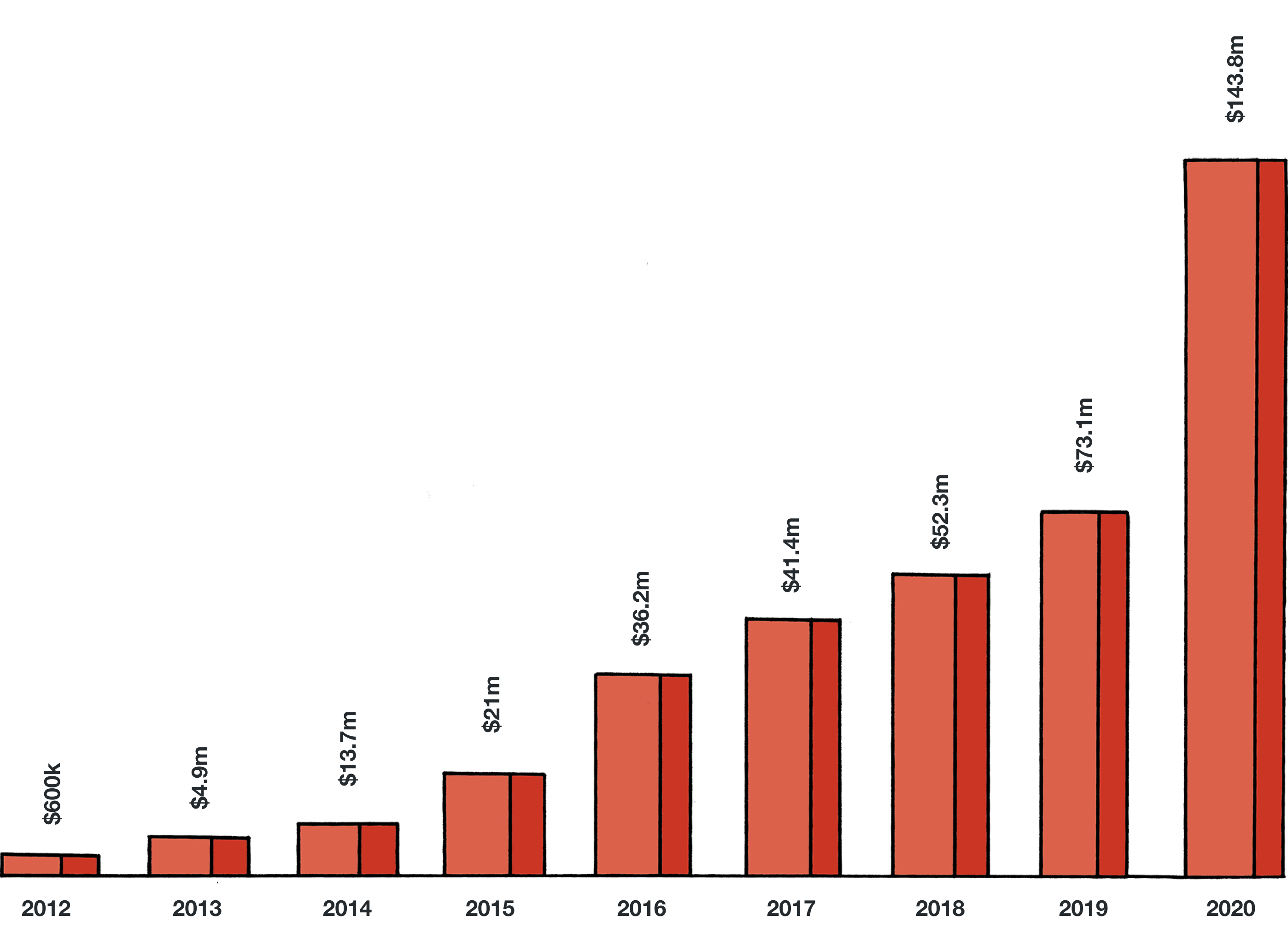 A graph showing the growth of the creator economy between 2012 through 2020.