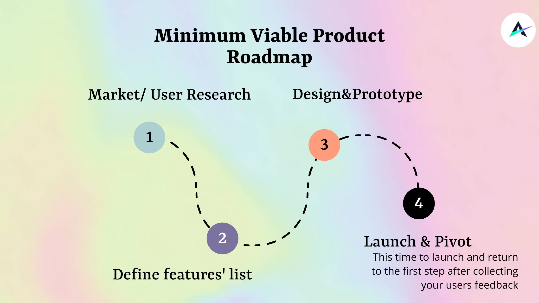 How to create a Minimum Viable Product + 8 examples of MVPs