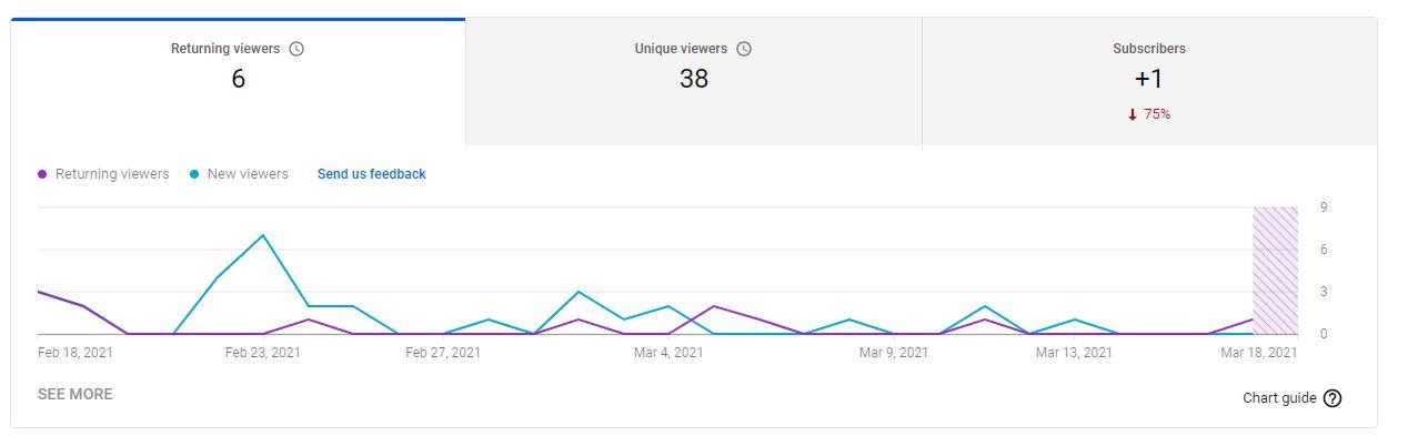statistiques visiteurs Youtube