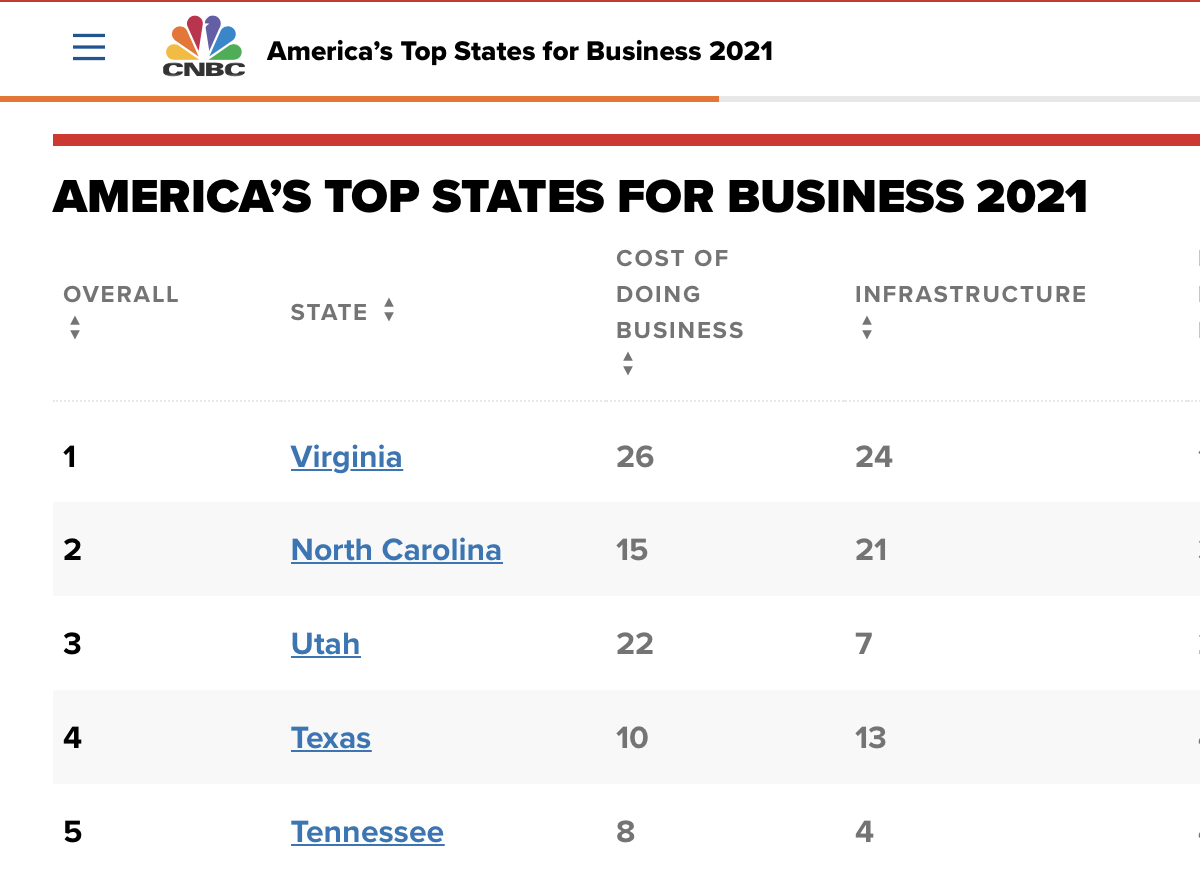 Utah #3 Best State for Business in CNBC Rankings