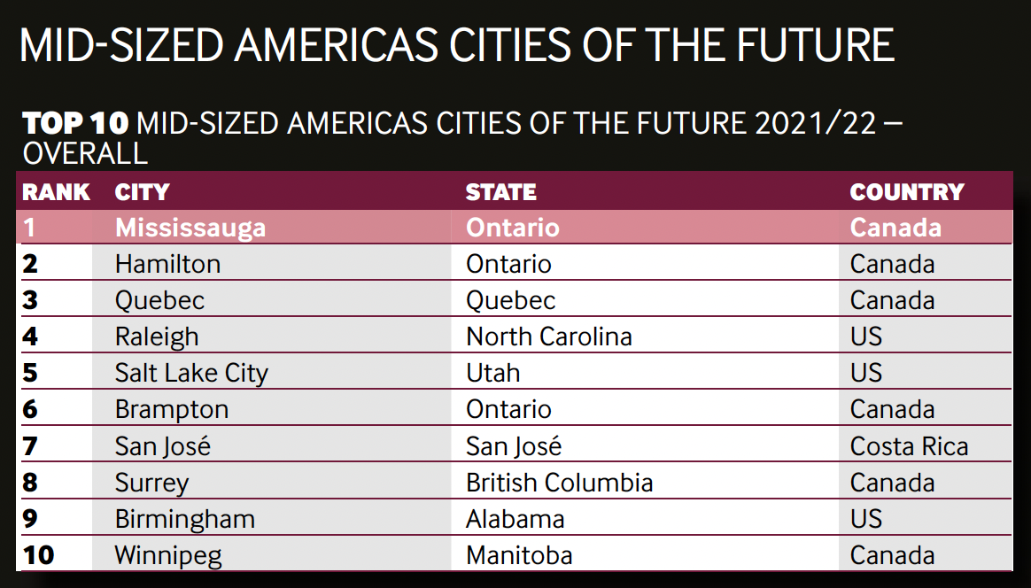 """Salt Lake City is an """"Americas Cities of the Future"""""""