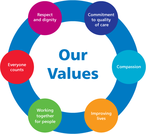 The NHS values