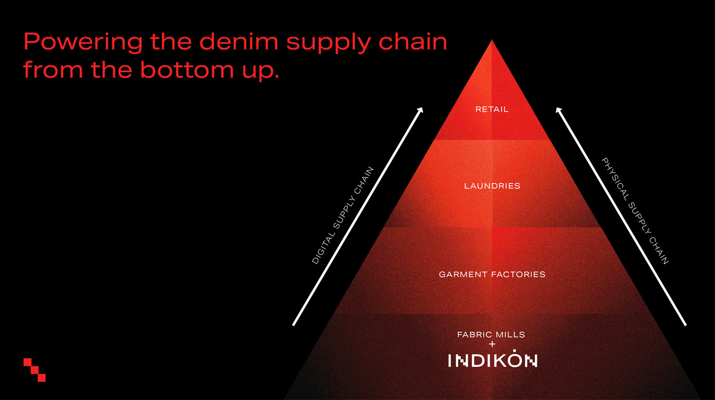 Indikon 3D for Denim - powering the denim supply chain