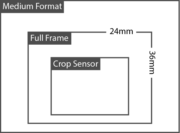 Full frame vs crop frame, which one is more suitable for a 3D virtual tour?