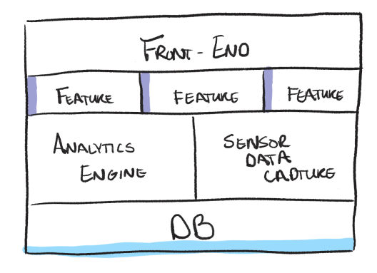 Mono-repository streamlining the Arccos Data Infrastructure